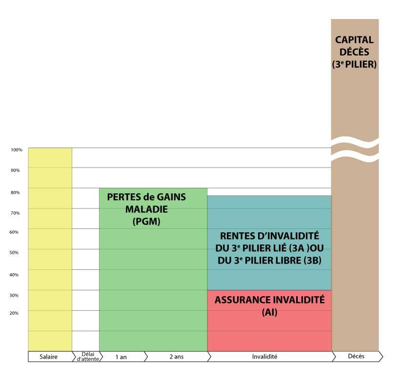 graphique indépendant prévoyance décès