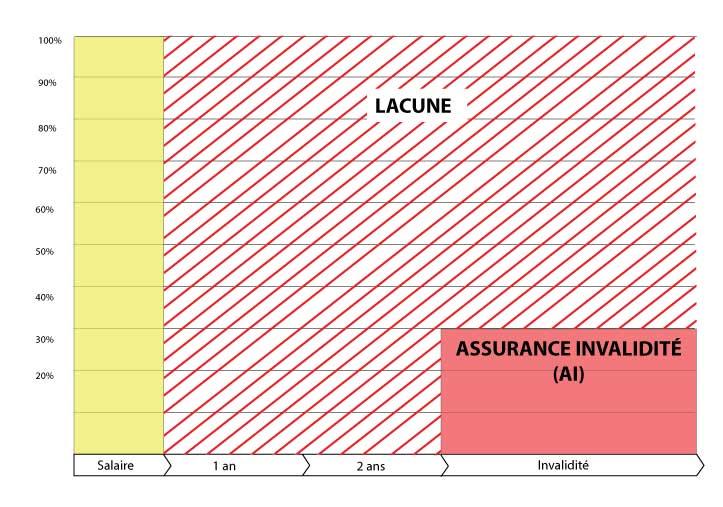 graphique lacune prévoyance indépendant