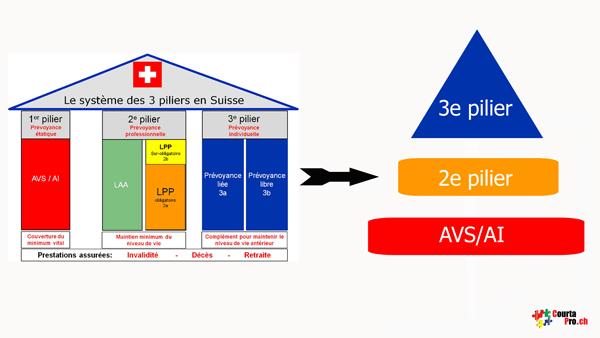 système des trois piliers suisses