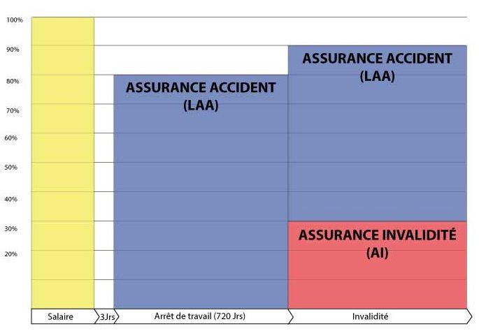 graphique couverture en cas d'accident