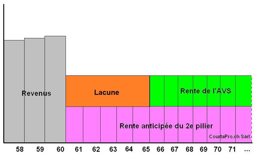 graphique lacunes retraite anticipée