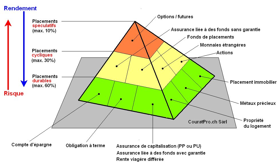 la pyramide des placements