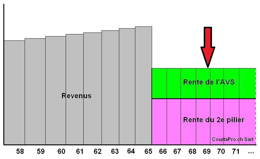 graphique baisse des revenus à la retraite