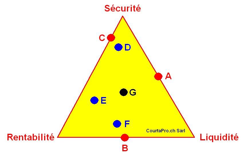 le triangle de l'investisseur